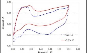 Curve di voltammetria ciclica per due celle di uno stack PEM da 500 W